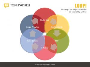 TONI PADRELL - LOOP! Estrategia de Marketing Online - Xarxa Telecos BCN