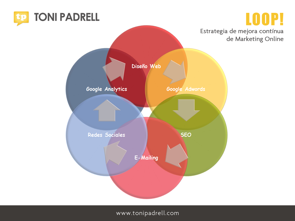 TONI PADRELL - LOOP! Estrategia de Marketing Online - Xarxa Telecos BCN
